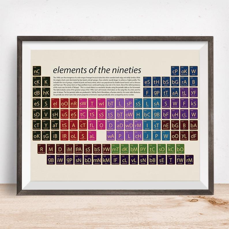 Nineties music, pop art, Nineties music print, music art, music gift, 90s  music periodic table, music fan, 90s, pop music