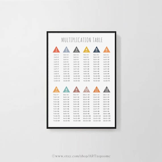 photo about Printable Multiplication Table 1-12 titled Multiplication desk 1-12 Printable occasions desk chart poster Cl space Wall decor prints Prompt down load Electronic 16x20, 30x40 A2,,50x70