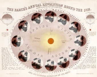 Emslie Earth's Annual Revolution Round the Sun Vintage Astronomy Art Print - Educational Science - Gift for Teacher - Old Maps and Prints