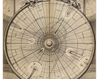 Celestial Map of the Universe - Astronomy Art Print - Antique Map - Restoration Style - Old Maps and Prints - Vintage Cool Gift Idea