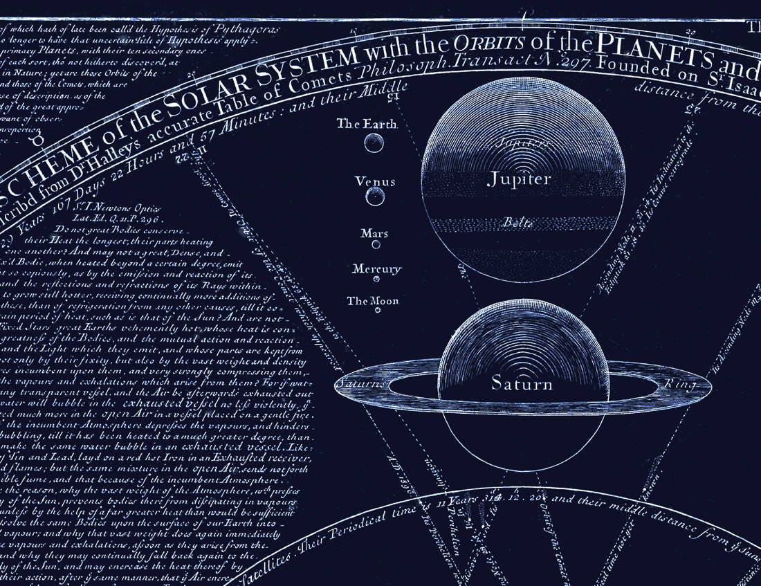 Scheme Of The Solar System Vintage Art Print Astronomy Gift - Accurate map of the solar system