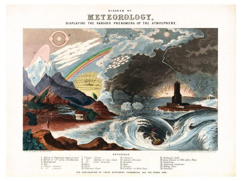 Emslie Diagram of Meteorology  Vintage Meteorological Art image 0