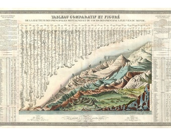 French Chart of Mountains and Rivers Vintage Art Print - Geography Poster - Antique Geographic Map - Old Maps and Prints - Gift for Teacher