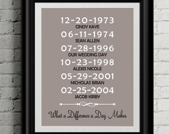 What a difference a day makes, Housewarming gift, important dates sign, family dates sign, christmas gifts, anniversary gifts, printable art
