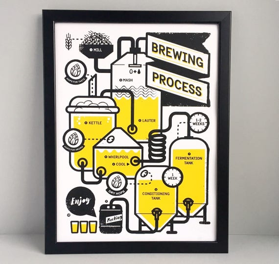 Brewing Beer Poster Brewing Screen Print A3 Craft Beer Wall Art Etsy