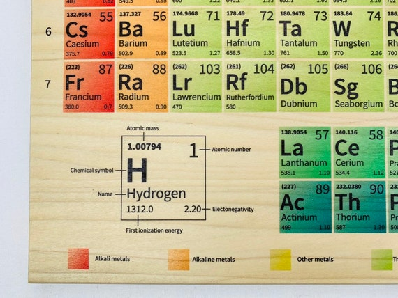 Periodic table Print, Wall Art, montessori materials, kids room decor,  Educational material,Periodic Table of the elements, element chart