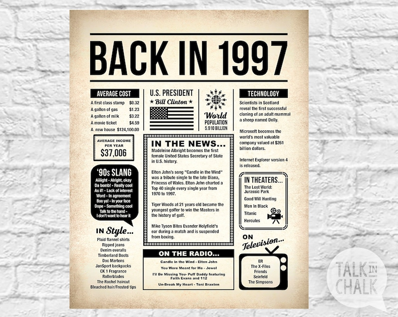 Back In 1997 DIGITAL Poster 21st Birthday PRINTABLE Sign
