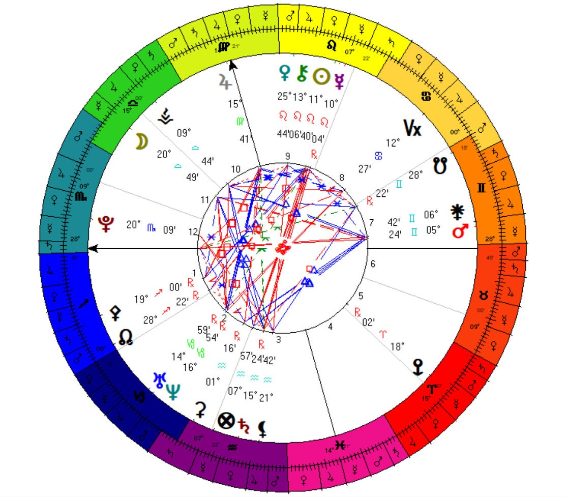 Horoscope   Full Birth Chart Astrology Natal Chart Reading   Birth Chart    Individual Questions to Full Chart Mapping