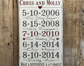 Important Date Sign, 5th Anniversary Gift, Personalized Anniversary Gift, Wedding Gift, 5th Anniversary, Wood Anniversary Sign, Family Sign
