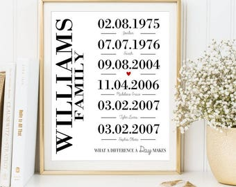 Important Dates Print, Custom Memorable Family Dates sign, Special Dates Print Personalized love story print Gift for Parents DIGITAL FILE 9