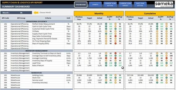 Supply Chain & Logistik KPI-Dashboard Ready-To-Use