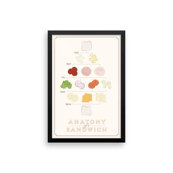Anatomy of a Sandwich Framed Poster