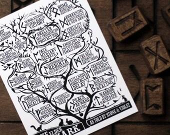 The Elder Futhark - Rune Guide Postcard