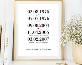 Important Dates Print, Personalized Custom Memorable Family Birth Dates sign, Special Dates love story print Gift for Parents DIGITAL FILE 2