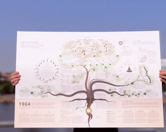 The Yoga Poster: A visual guide to the practice of yoga