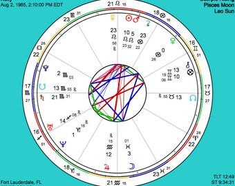 Birth Chart Report - Natal Report - Astrology Report - Natal Chart - Digital Report
