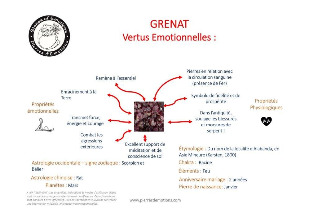 Cartographie Grenat : Propriétés Emotionnelles
