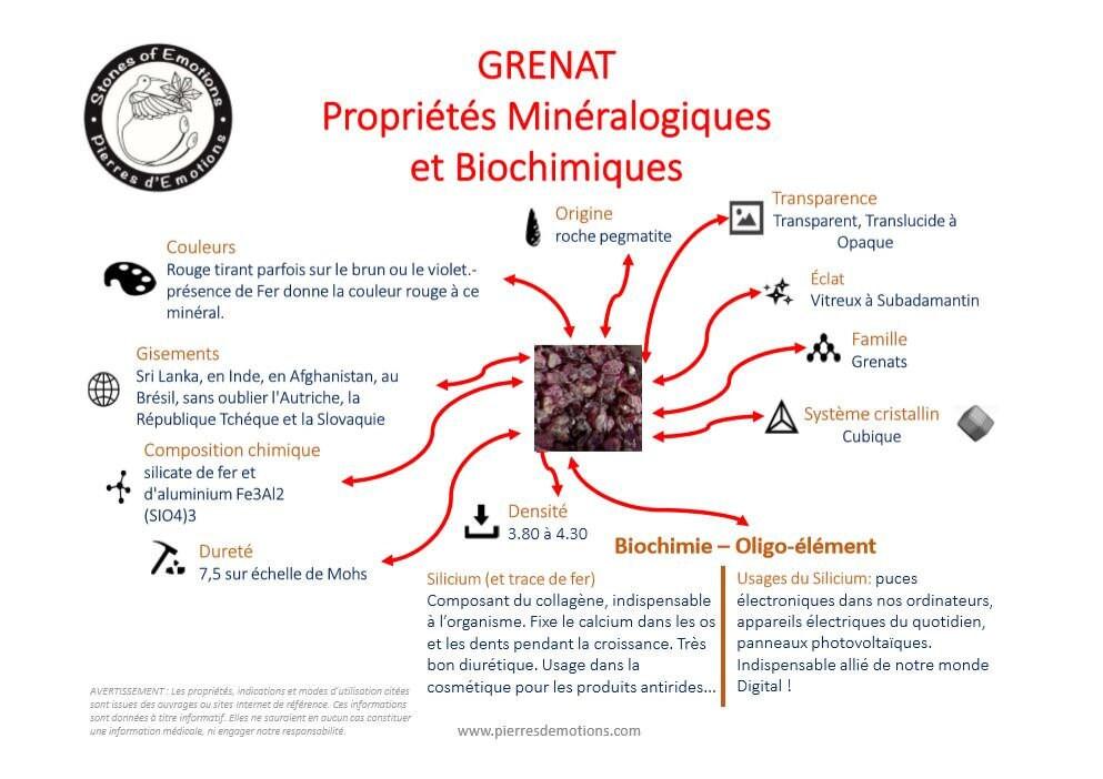 Cartographie Grenat : Propriétés Minéralogiques