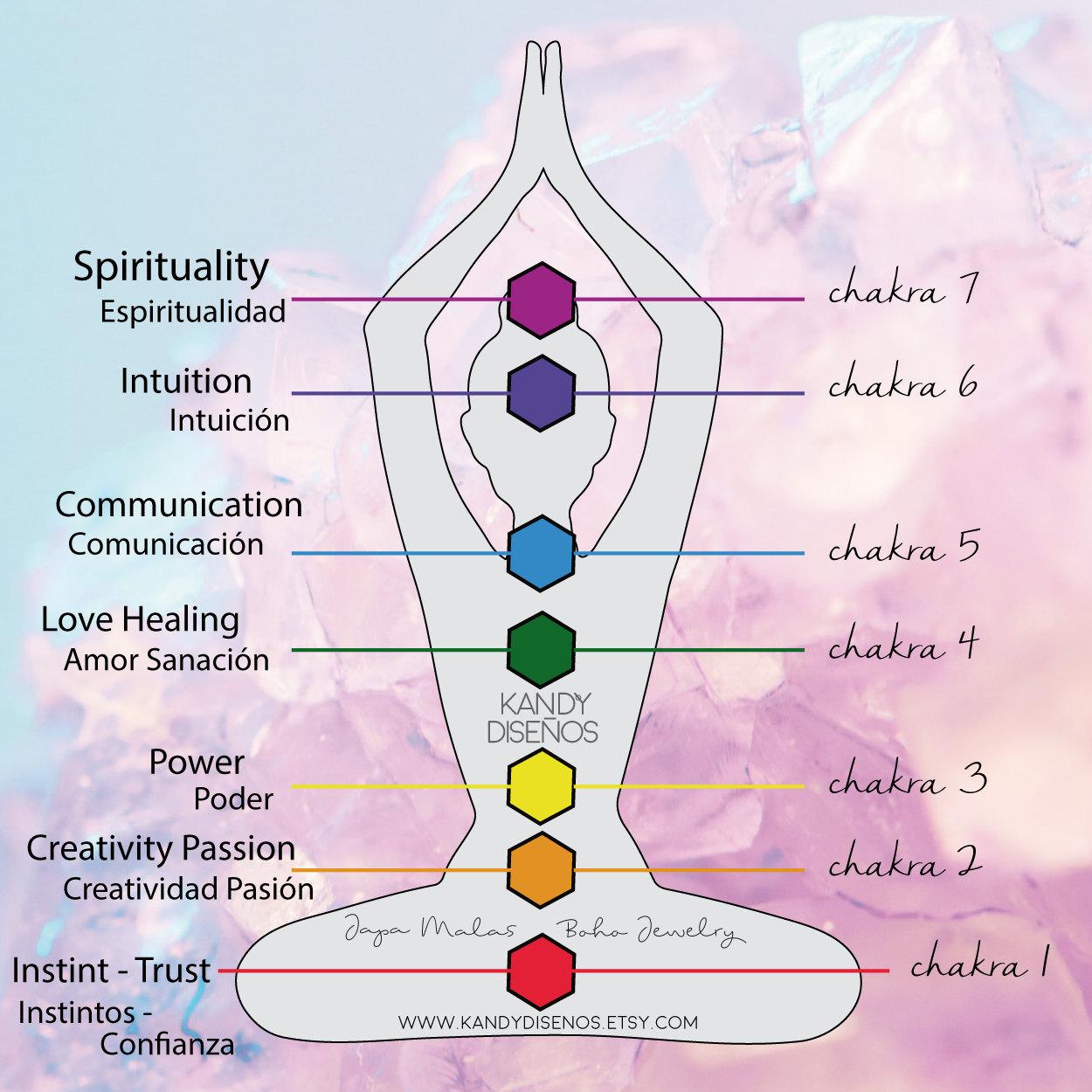 7 chakras kandy diseños